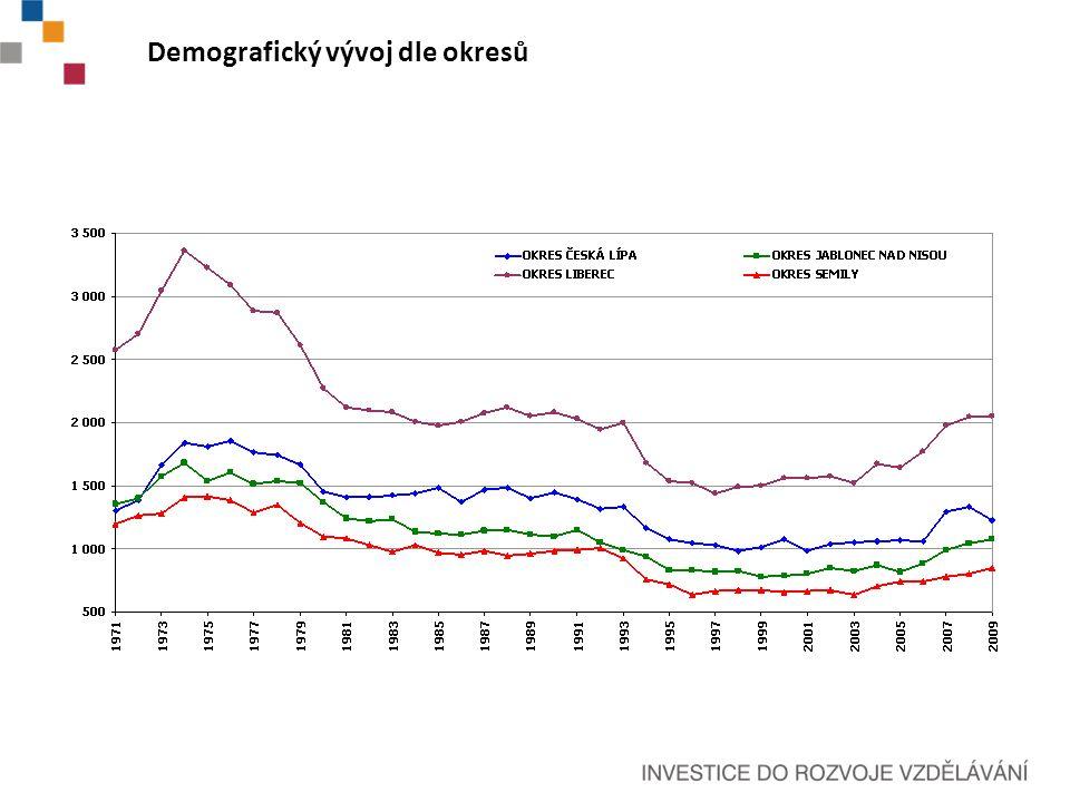 Demografický vývoj dle okresů