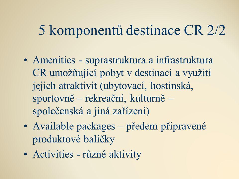 5 komponentů destinace CR 2/2 Amenities - suprastruktura a infrastruktura CR umožňující pobyt v destinaci a využití jejich atraktivit (ubytovací, hostinská, sportovně – rekreační, kulturně – společenská a jiná zařízení) Available packages – předem připravené produktové balíčky Activities - různé aktivity