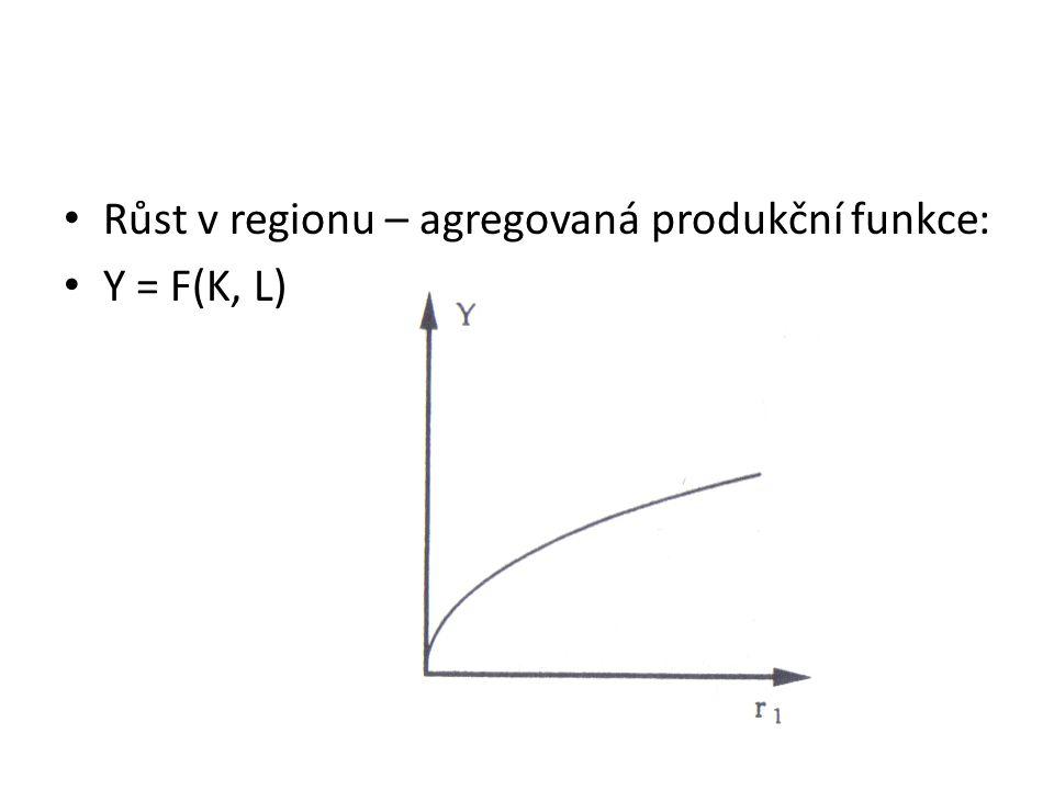 Růst v regionu – agregovaná produkční funkce: Y = F(K, L)