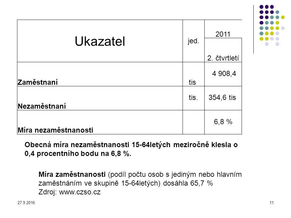27.9.201611 Ukazatel jed. 2011 2. čtvrtletí Zaměstnaní tis 4 908,4 Nezaměstnaní tis. 354,6 tis Míra nezaměstnanosti 6,8 % Míra zaměstnanosti (podíl po