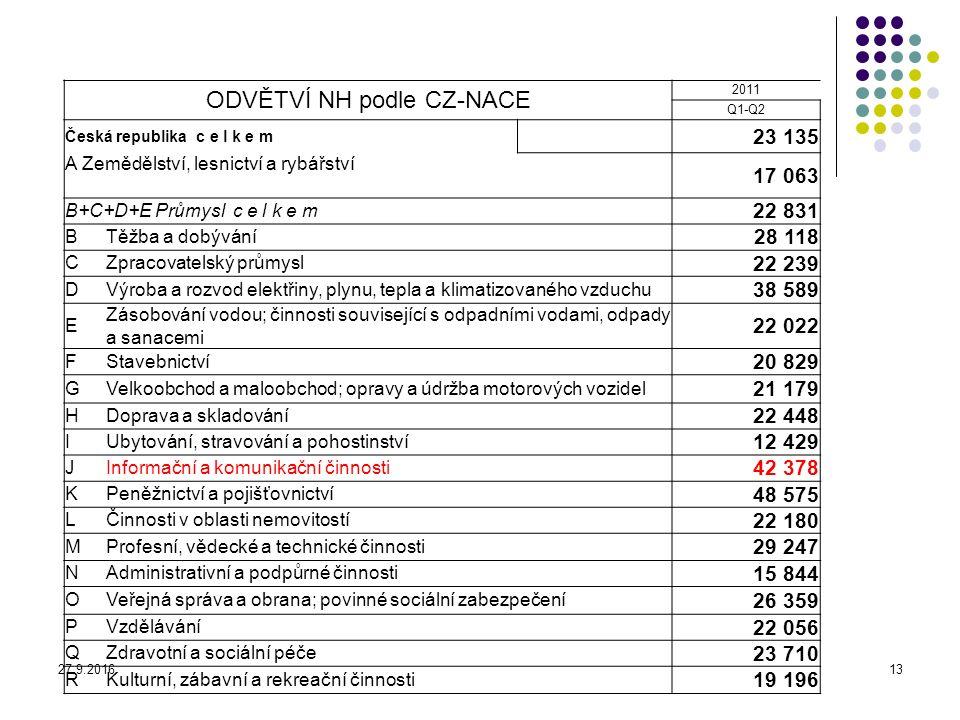 27.9.201613 ODVĚTVÍ NH podle CZ-NACE 2011 Q1-Q2 Česká republika c e l k e m 23 135 A Zemědělství, lesnictví a rybářství 17 063 B+C+D+E Průmysl c e l k