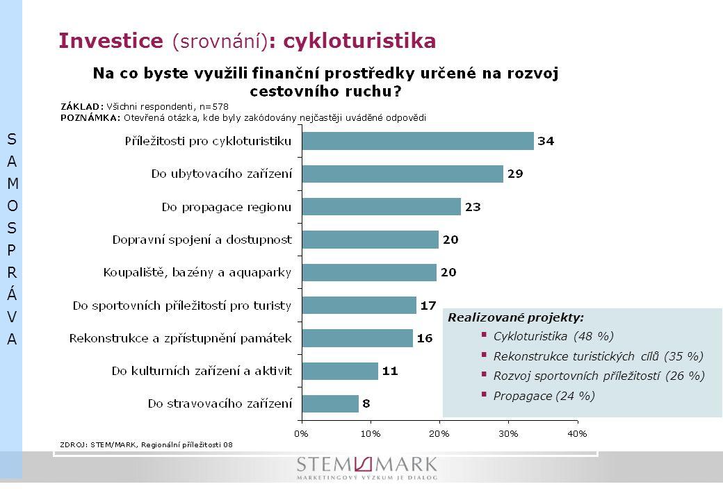 Investice (srovnání) : cykloturistika SAMOSPRÁVASAMOSPRÁVA Realizované projekty:  Cykloturistika (48 %)  Rekonstrukce turistických cílů (35 %)  Roz