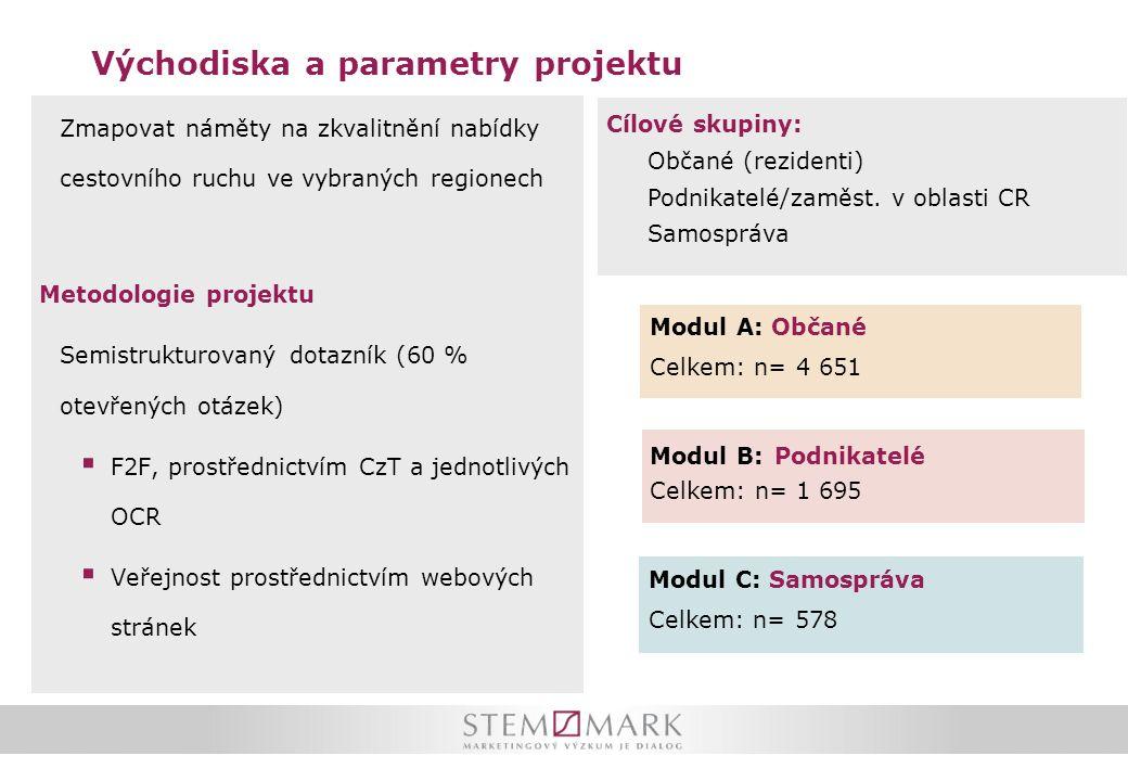 Východiska a parametry projektu Modul B: Podnikatelé Celkem: n= 1 695 Modul C: Samospráva Celkem: n= 578 Modul A: Občané Celkem: n= 4 651 Zmapovat nám