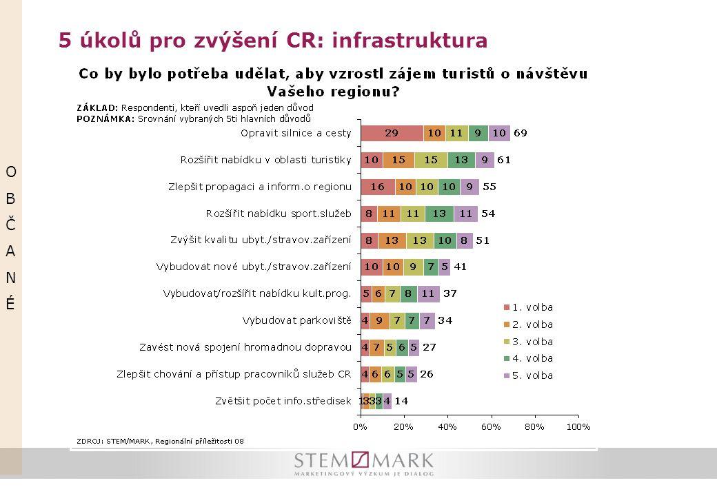 5 úkolů pro zvýšení CR: infrastruktura OBČANÉOBČANÉ
