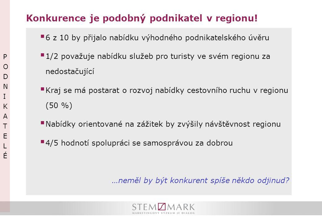 Konkurence je podobný podnikatel v regionu!  6 z 10 by přijalo nabídku výhodného podnikatelského úvěru  1/2 považuje nabídku služeb pro turisty ve s