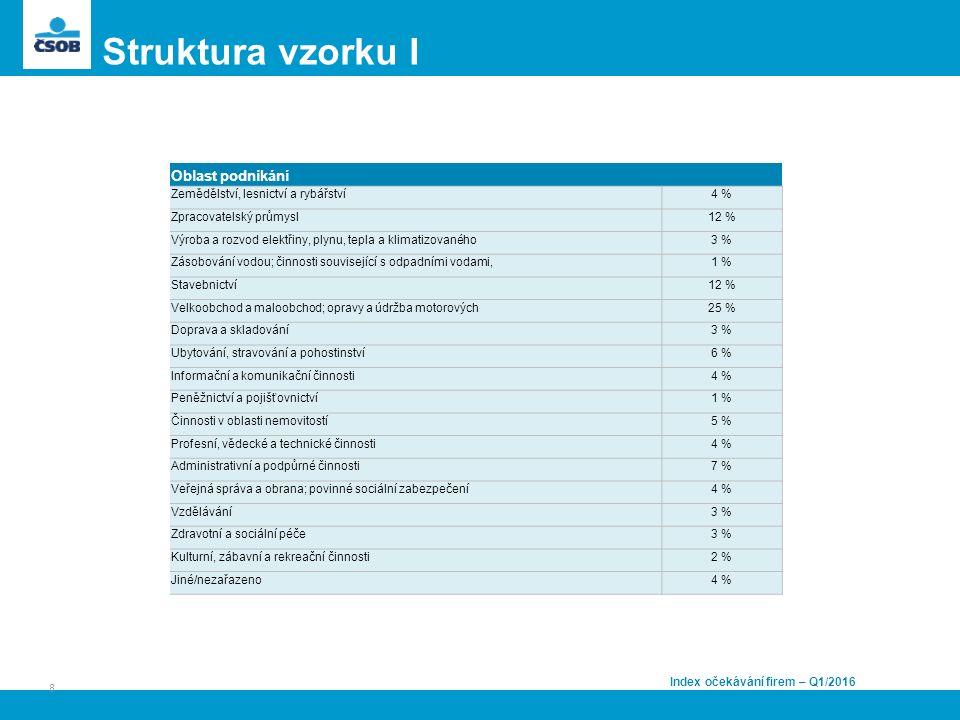 Struktura vzorku I Index očekávání firem – Q1/2016 Oblast podnikání Zemědělství, lesnictví a rybářství4 % Zpracovatelský průmysl12 % Výroba a rozvod elektřiny, plynu, tepla a klimatizovaného3 % Zásobování vodou; činnosti související s odpadními vodami,1 % Stavebnictví12 % Velkoobchod a maloobchod; opravy a údržba motorových25 % Doprava a skladování3 % Ubytování, stravování a pohostinství6 % Informační a komunikační činnosti4 % Peněžnictví a pojišťovnictví1 % Činnosti v oblasti nemovitostí5 % Profesní, vědecké a technické činnosti4 % Administrativní a podpůrné činnosti7 % Veřejná správa a obrana; povinné sociální zabezpečení4 % Vzdělávání3 % Zdravotní a sociální péče3 % Kulturní, zábavní a rekreační činnosti2 % Jiné/nezařazeno4 % 8