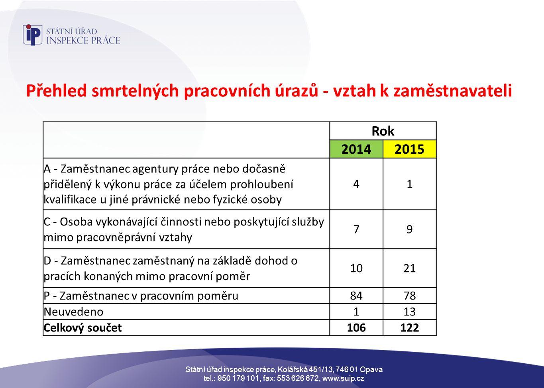 Přehled smrtelných pracovních úrazů - vztah k zaměstnavateli Rok 20142015 A - Zaměstnanec agentury práce nebo dočasně přidělený k výkonu práce za účelem prohloubení kvalifikace u jiné právnické nebo fyzické osoby 41 C - Osoba vykonávající činnosti nebo poskytující služby mimo pracovněprávní vztahy 79 D - Zaměstnanec zaměstnaný na základě dohod o pracích konaných mimo pracovní poměr 1021 P - Zaměstnanec v pracovním poměru8478 Neuvedeno113 Celkový součet106122 Státní úřad inspekce práce, Kolářská 451/13, 746 01 Opava tel.: 950 179 101, fax: 553 626 672, www.suip.cz
