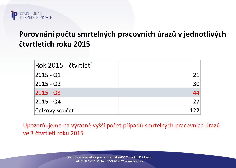 Státní úřad inspekce práce, Kolářská 451/13, 746 01 Opava tel.: 950 179 101, fax: 553626672, www.suip.cz Porovnání počtu smrtelných pracovních úrazů v jednotlivých čtvrtletích roku 2015 Rok 2015 - čtvrtletí 2015 - Q121 2015 - Q230 2015 - Q344 2015 - Q427 Celkový součet122 Upozorňujeme na výrazně vyšší počet případů smrtelných pracovních úrazů ve 3 čtvrtletí roku 2015