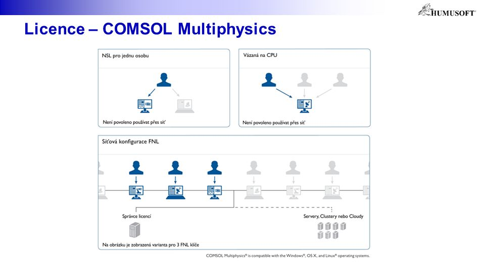 Licence – COMSOL Multiphysics