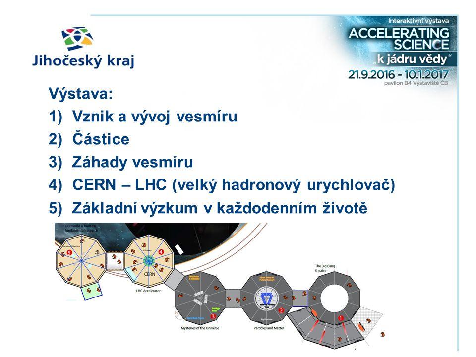 Výstava: 1)Vznik a vývoj vesmíru 2)Částice 3)Záhady vesmíru 4)CERN – LHC (velký hadronový urychlovač) 5)Základní výzkum v každodenním životě