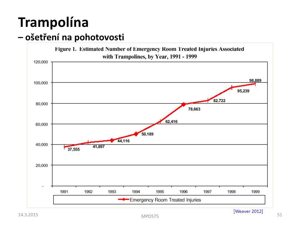 Trampolína – ošetření na pohotovosti [Weaver 2012]. 14.3.201551 MPD575