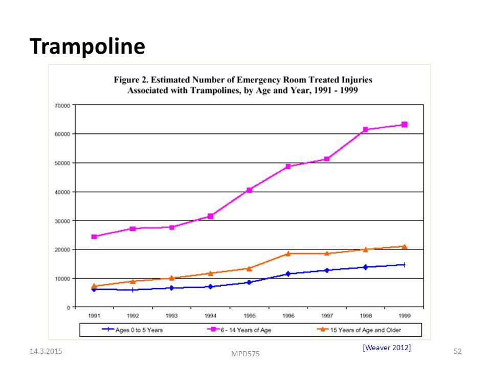 Trampoline [Weaver 2012]. 14.3.201552 MPD575