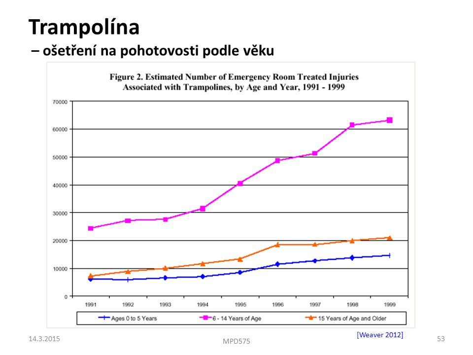 Trampolína – ošetření na pohotovosti podle věku [Weaver 2012]. 14.3.201553 MPD575