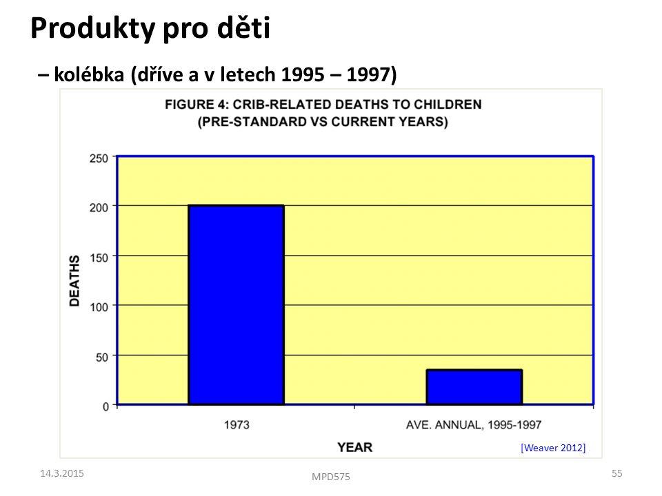 Produkty pro děti – kolébka (dříve a v letech 1995 – 1997) [Weaver 2012]. 14.3.201555 MPD575