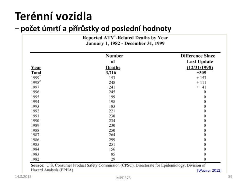 Terénní vozidla – počet úmrtí a přírůstky od poslední hodnoty [Weaver 2012]. 14.3.201559 MPD575