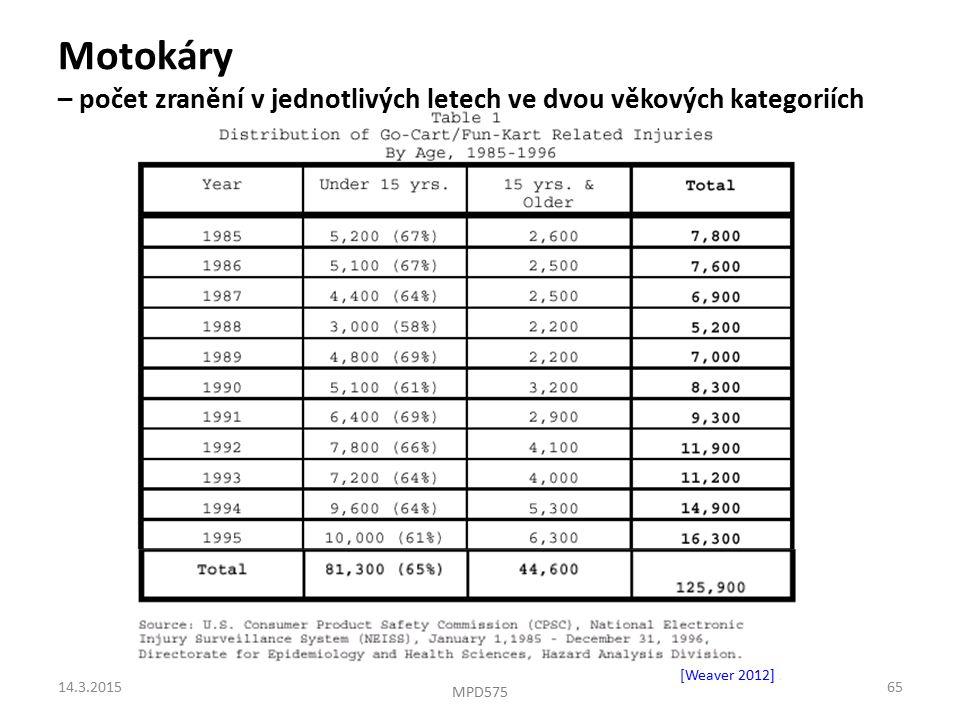 Motokáry – počet zranění v jednotlivých letech ve dvou věkových kategoriích [Weaver 2012].