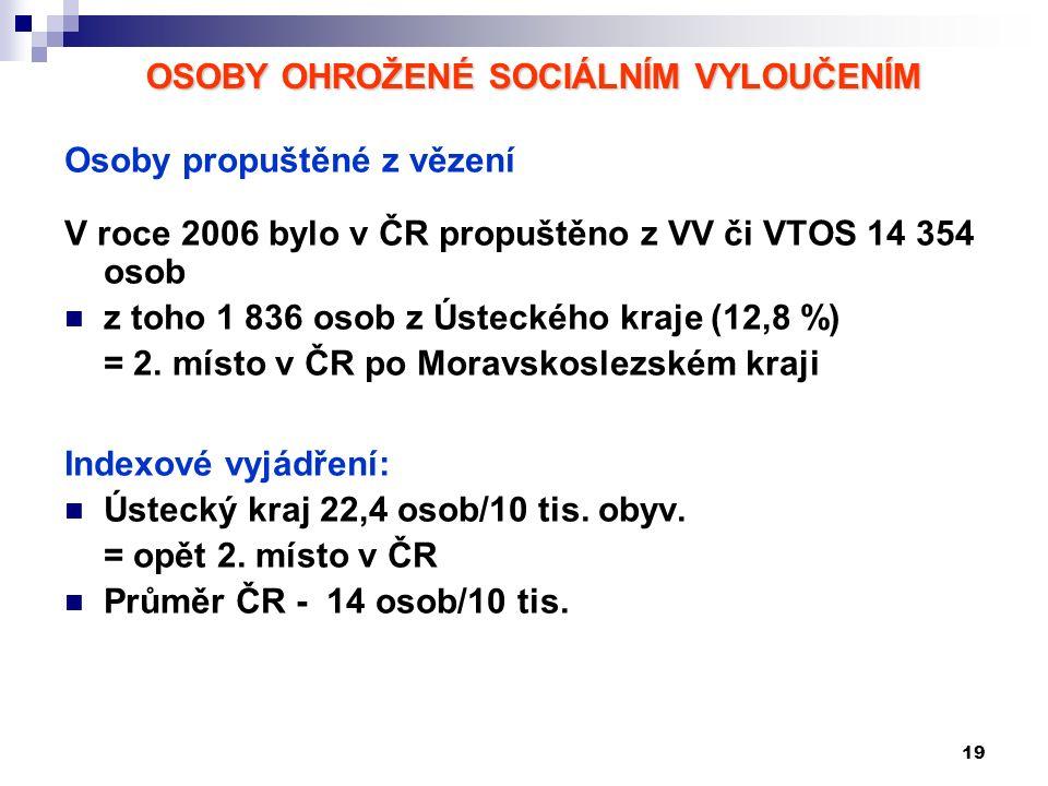 19 OSOBY OHROŽENÉ SOCIÁLNÍM VYLOUČENÍM Osoby propuštěné z vězení V roce 2006 bylo v ČR propuštěno z VV či VTOS 14 354 osob z toho 1 836 osob z Ústeckého kraje (12,8 %) = 2.