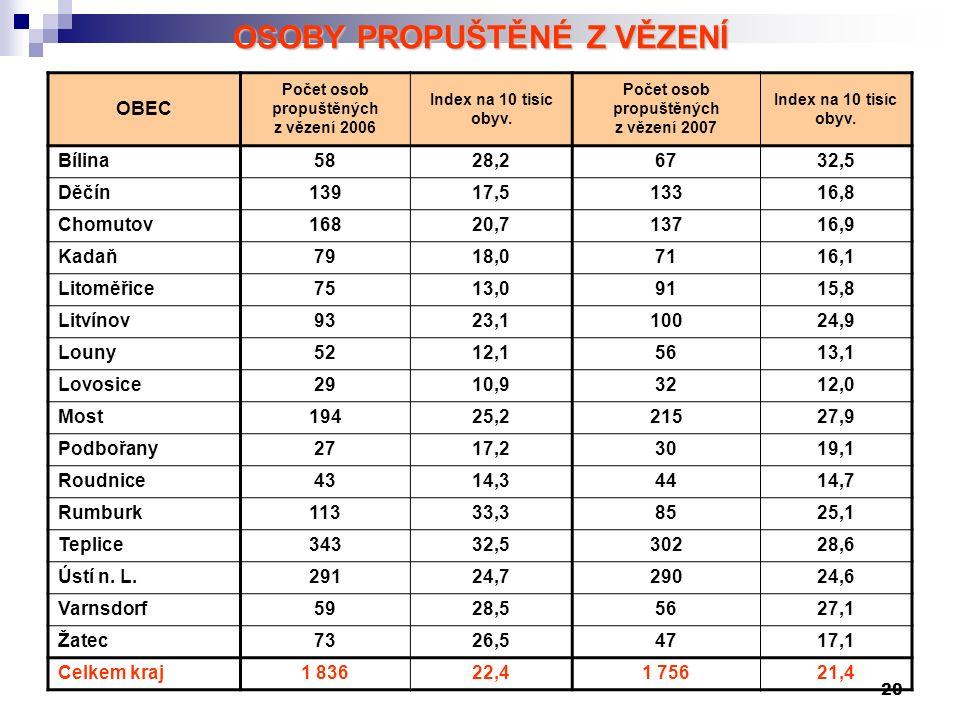 20 OSOBY PROPUŠTĚNÉ Z VĚZENÍ OBEC Počet osob propuštěných z vězení 2006 Index na 10 tisíc obyv.
