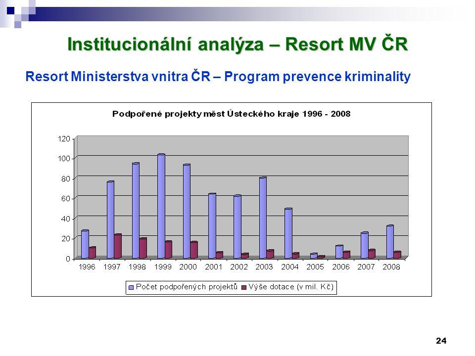 24 Institucionální analýza – Resort MV ČR Resort Ministerstva vnitra ČR – Program prevence kriminality