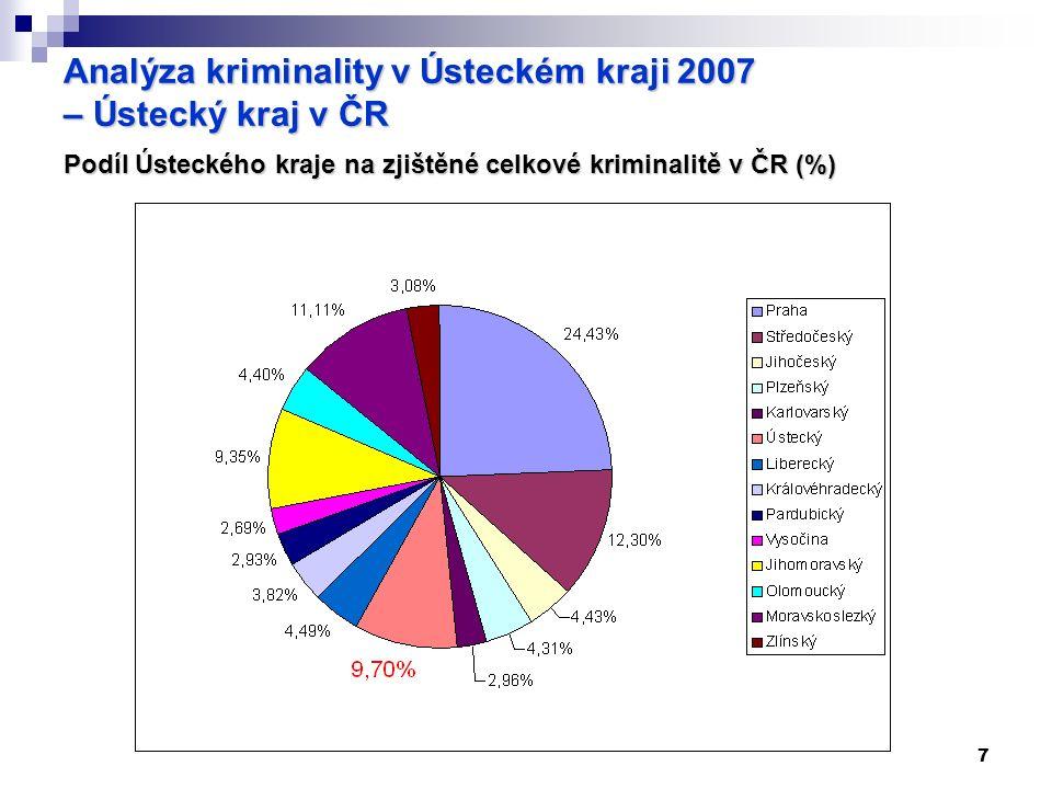 7 Analýza kriminality v Ústeckém kraji 2007 – Ústecký kraj v ČR Podíl Ústeckého kraje na zjištěné celkové kriminalitě v ČR (%)