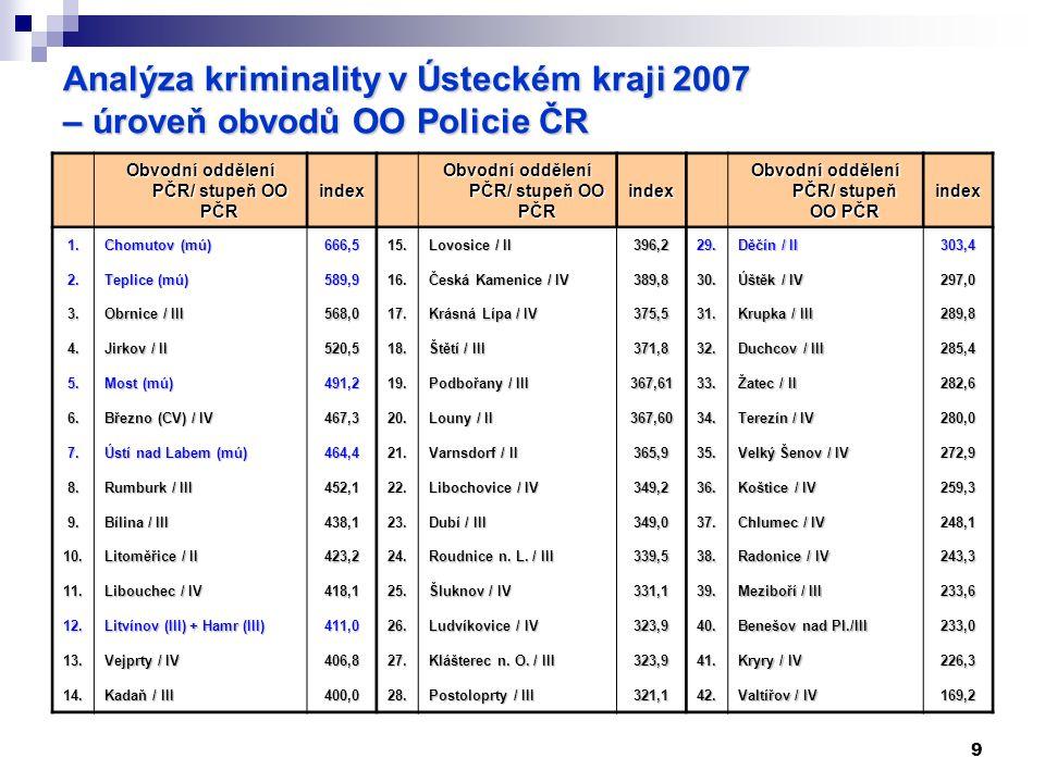 9 Analýza kriminality v Ústeckém kraji 2007 – úroveň obvodů OO Policie ČR Obvodní oddělení PČR/ stupeň OO PČR index index index 1.