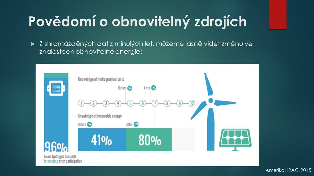 Povědomí o obnovitelný zdrojích  Z shromážděných dat z minulých let, můžeme jasně vidět změnu ve znalostech obnovitelné energie: Amerika H2AC, 2015