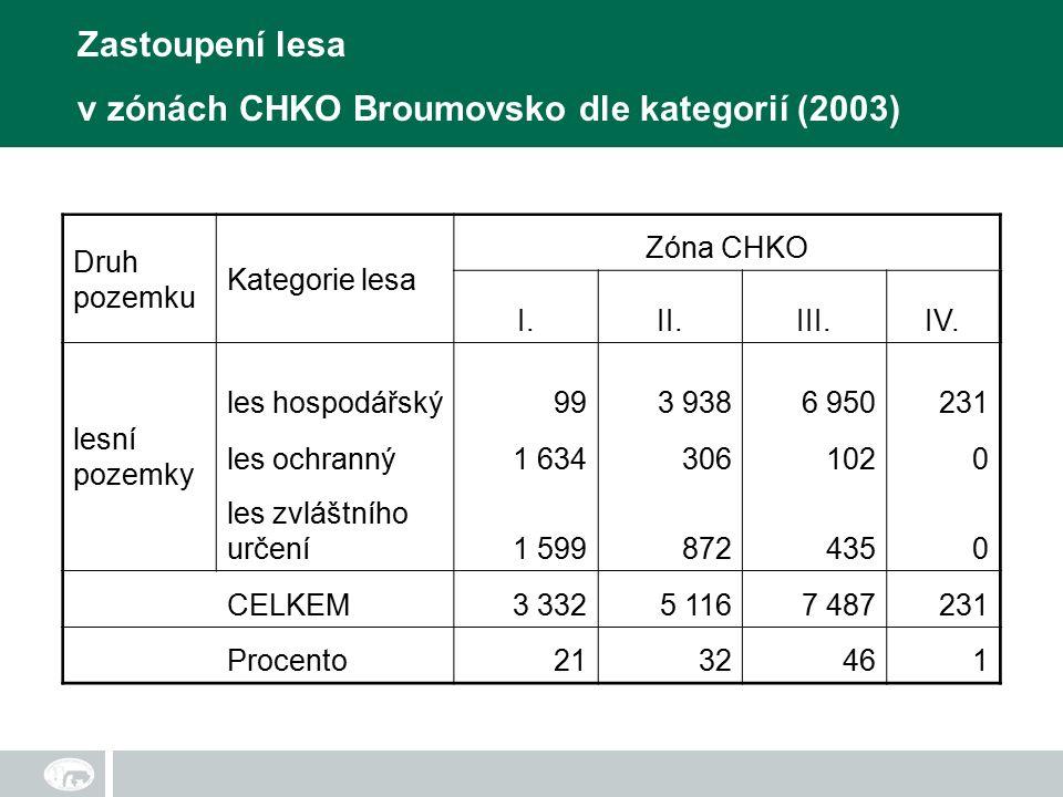 Druh pozemku Kategorie lesa Zóna CHKO I.II.III.IV.