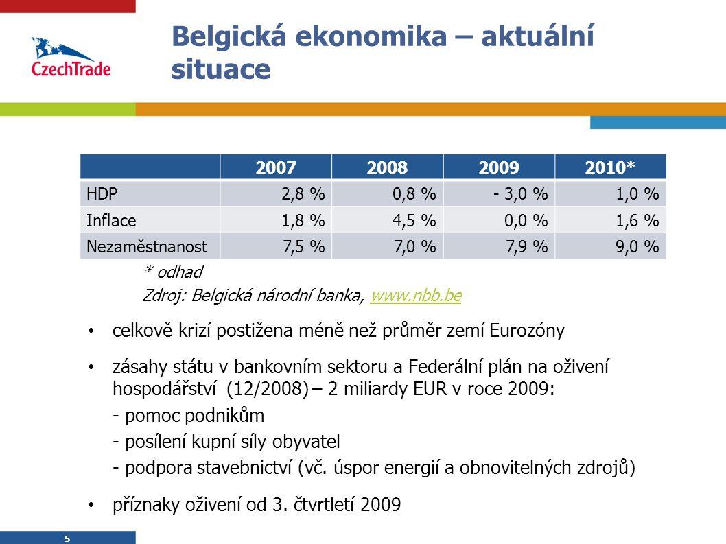 6 6 Česko-belgické obchodní vztahy Belgie je 12.nejvýznamnější obchodní partner ČR (11.