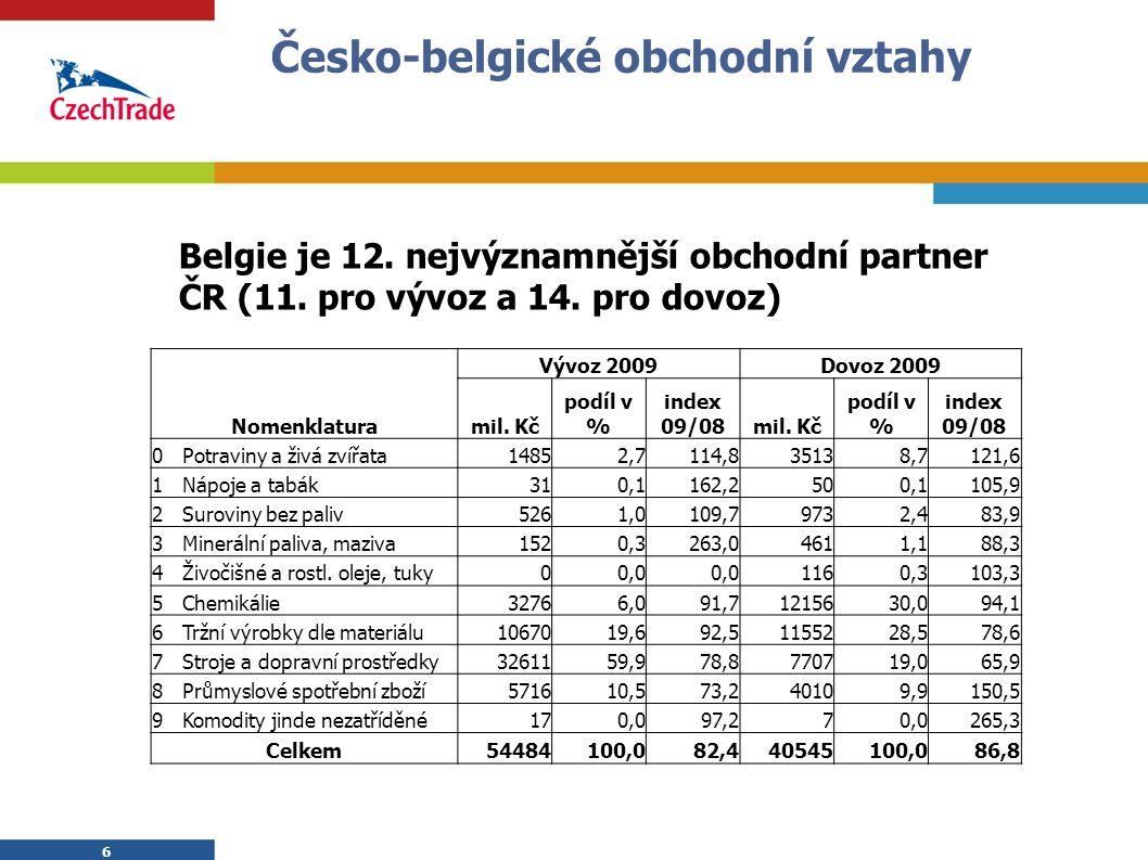 6 6 Česko-belgické obchodní vztahy Belgie je 12. nejvýznamnější obchodní partner ČR (11.