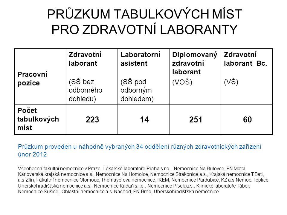 PRŮZKUM TABULKOVÝCH MÍST PRO ZDRAVOTNÍ LABORANTY Pracovní pozice Zdravotní laborant (SŠ bez odborného dohledu) Laboratorní asistent (SŠ pod odborným d
