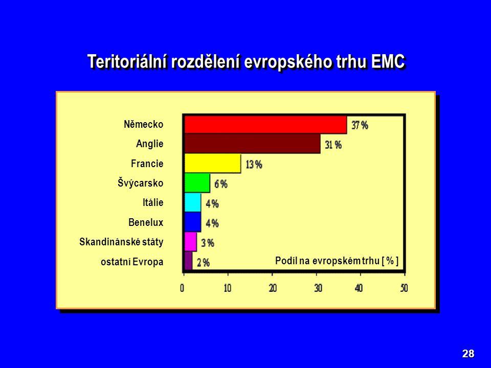 28 Teritoriální rozdělení evropského trhu EMC Německo Anglie Francie Švýcarsko Itálie Benelux Skandinánské státy ostatní Evropa Podíl na evropském trhu [ % ]