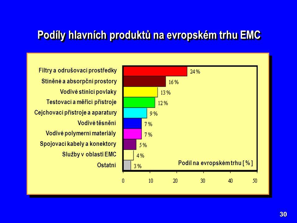 Podíly hlavních produktů na evropském trhu EMC 30 Filtry a odrušovací prostředky Stíněné a absorpční prostory Vodivé stínicí povlaky Testovací a měřicí přístroje Cejchovací přístroje a aparatury Vodivé těsnění Vodivé polymerní materiály Spojovací kabely a konektory Služby v oblasti EMC Ostatní Podíl na evropském trhu [ % ]