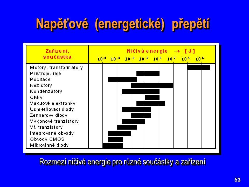 53 Napěťové (energetické) přepětí Rozmezí ničivé energie pro různé součástky a zařízení
