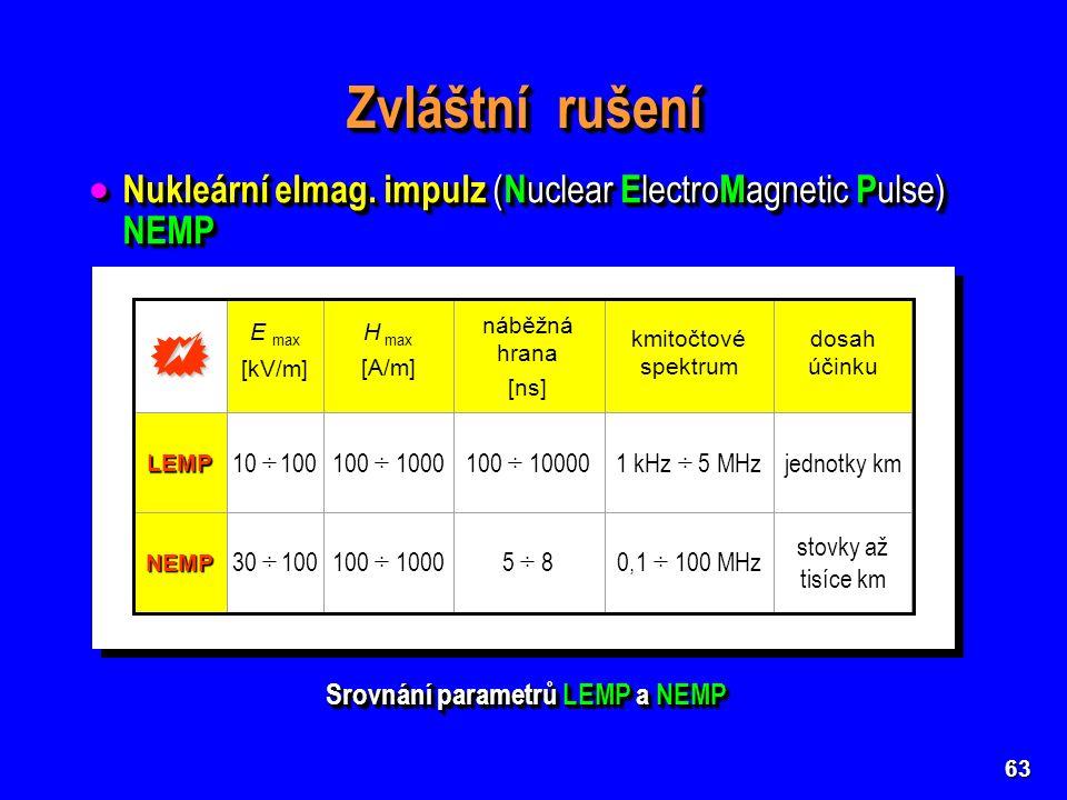 63 Zvláštní rušení  Nukleární elmag.