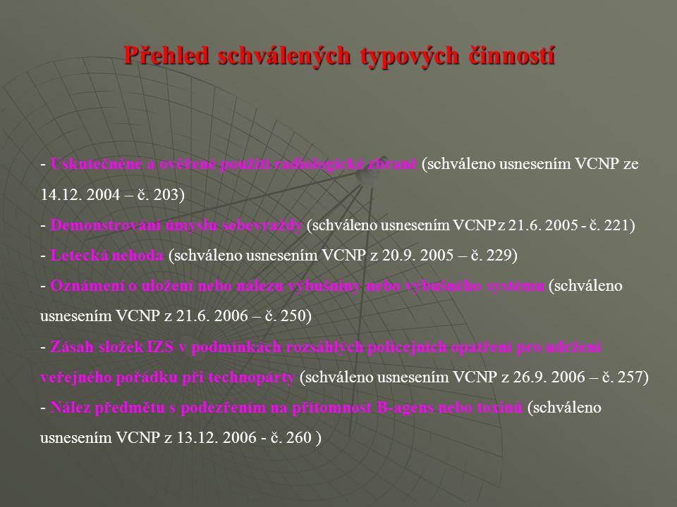 - Uskutečněné a ověřené použití radiologické zbraně (schváleno usnesením VCNP ze 14.12. 2004 – č. 203) - Demonstrování úmyslu sebevraždy (schváleno us