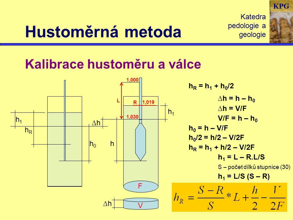 KPG Hustoměrná metoda Katedra pedologie a geologie Kalibrace hustoměru a válce hRhR h0h0 h ∆h∆h h1h1 h1h1 F h R = h 1 + h 0 /2 ∆h = h – h 0 ∆h = V/F V/F = h – h 0 h 0 = h – V/F h 0 /2 = h/2 – V/2F h R = h 1 + h/2 – V/2F h 1 = L – R.L/S S – počet dílků stupnice (30) h 1 = L/S (S – R) V ∆h∆h 1,000 1,030 L R 1,019