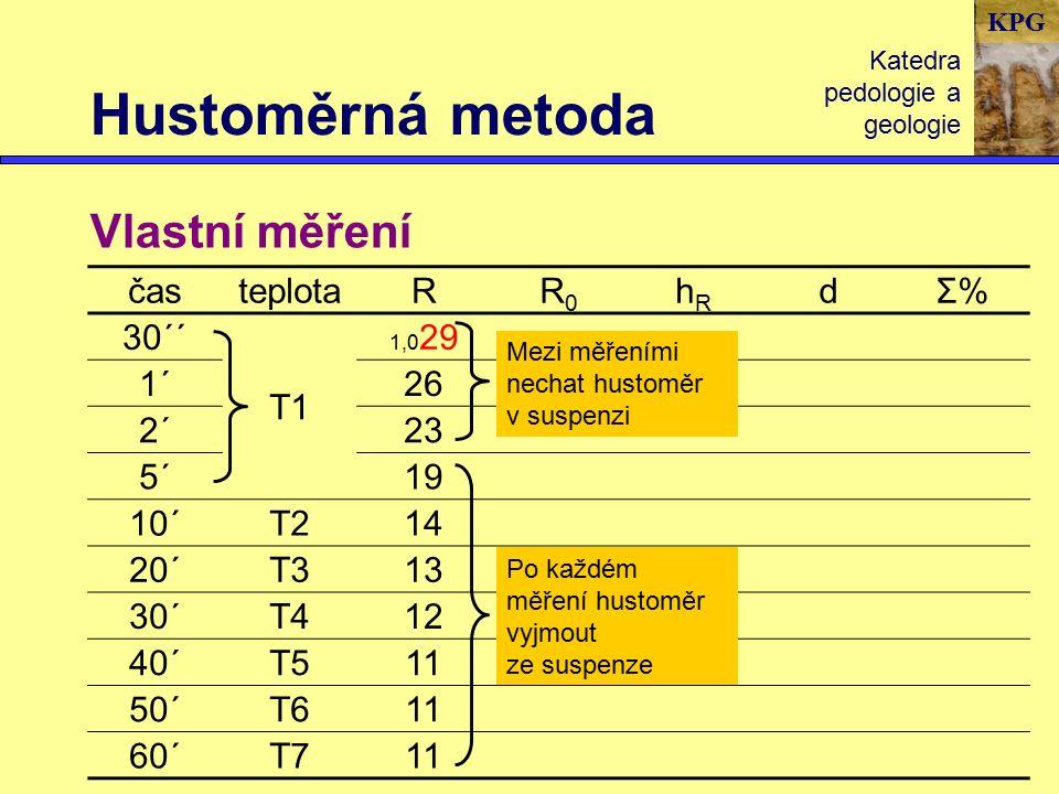 KPG Hustoměrná metoda Katedra pedologie a geologie Vlastní měření časteplotaRR0R0 hRhR dΣ%Σ% 30´´ T1 1,0 29 1´26 2´23 5´19 10´T214 20´T313 30´T412 40´T511 50´T611 60´T711 Mezi měřeními nechat hustoměr v suspenzi Po každém měření hustoměr vyjmout ze suspenze