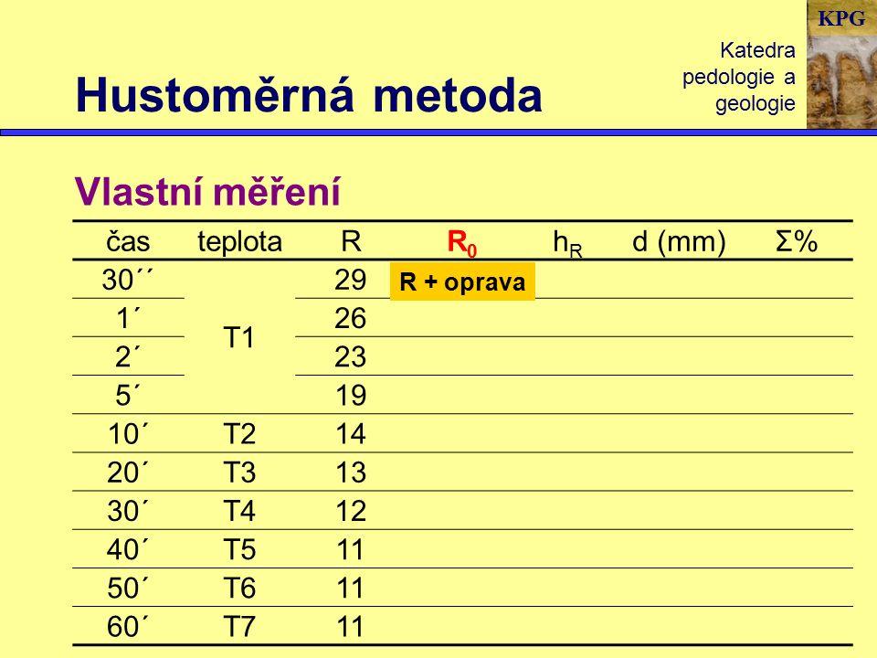 KPG Hustoměrná metoda Katedra pedologie a geologie Vlastní měření časteplotaRR0R0 hRhR d (mm)Σ%Σ% 30´´ T1 29 1´26 2´23 5´19 10´T214 20´T313 30´T412 40´T511 50´T611 60´T711 R + oprava