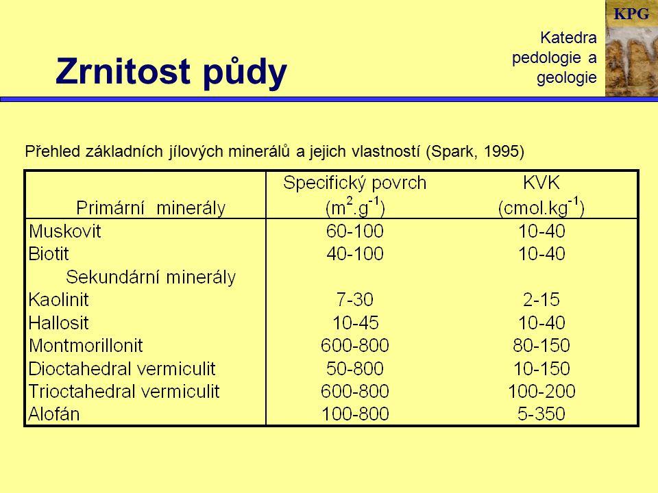 KPG Zrnitost půdy Katedra pedologie a geologie Přehled základních jílových minerálů a jejich vlastností (Spark, 1995)
