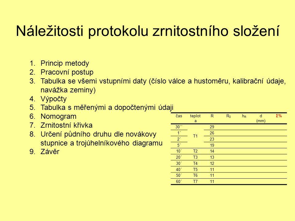 Náležitosti protokolu zrnitostního složení 1.Princip metody 2.Pracovní postup 3.Tabulka se všemi vstupními daty (číslo válce a hustoměru, kalibrační údaje, navážka zeminy) 4.Výpočty 5.Tabulka s měřenými a dopočtenými údaji 6.Nomogram 7.Zrnitostní křivka 8.Určení půdního druhu dle novákovy stupnice a trojúhelníkového diagramu 9.Závěr časteplot a RR0R0 hRhR d (mm) Σ%Σ% 30´´ T1 29 1´26 2´23 5´19 10´T214 20´T313 30´T412 40´T511 50´T611 60´T711