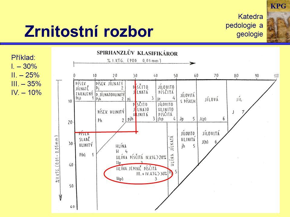 KPG Zrnitostní rozbor Katedra pedologie a geologie Příklad: l. – 30% II. – 25% III. – 35% IV. – 10%