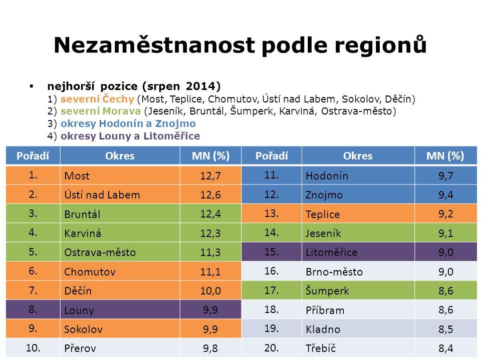 Nezaměstnanost podle regionů  nejhorší pozice (srpen 2014) 1) severní Čechy (Most, Teplice, Chomutov, Ústí nad Labem, Sokolov, Děčín) 2) severní Morava (Jeseník, Bruntál, Šumperk, Karviná, Ostrava-město) 3) okresy Hodonín a Znojmo 4) okresy Louny a Litoměřice PořadíOkresMN (%)PořadíOkresMN (%) 1.
