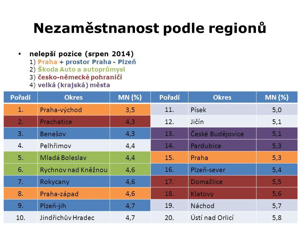Nezaměstnanost podle regionů  nelepší pozice (srpen 2014) 1) Praha + prostor Praha - Plzeň 2) Škoda Auto a autoprůmysl 3) česko-německé pohraničí 4)