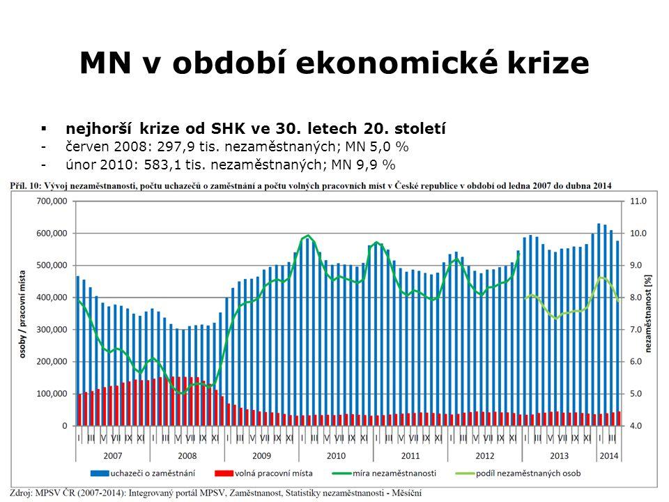 MN v období ekonomické krize  nejhorší krize od SHK ve 30.