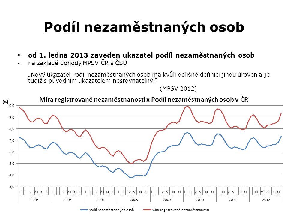 Podíl nezaměstnaných osob  od 1.