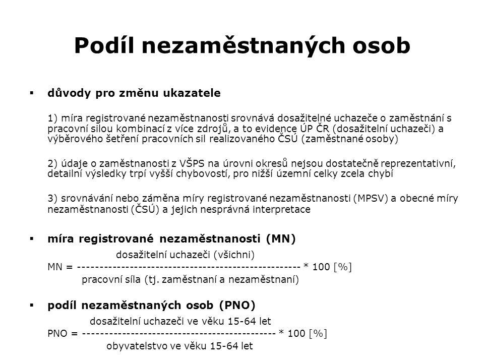 Podíl nezaměstnaných osob  důvody pro změnu ukazatele 1) míra registrované nezaměstnanosti srovnává dosažitelné uchazeče o zaměstnání s pracovní silou kombinací z více zdrojů, a to evidence ÚP ČR (dosažitelní uchazeči) a výběrového šetření pracovních sil realizovaného ČSÚ (zaměstnané osoby) 2) údaje o zaměstnanosti z VŠPS na úrovni okresů nejsou dostatečně reprezentativní, detailní výsledky trpí vyšší chybovostí, pro nižší územní celky zcela chybí 3) srovnávání nebo záměna míry registrované nezaměstnanosti (MPSV) a obecné míry nezaměstnanosti (ČSÚ) a jejich nesprávná interpretace  míra registrované nezaměstnanosti (MN) dosažitelní uchazeči (všichni) MN = ---------------------------------------------------- * 100 [%] pracovní síla (tj.