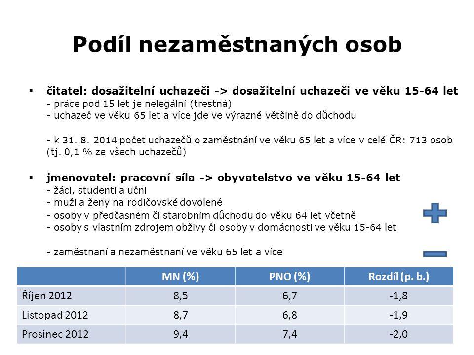 Podíl nezaměstnaných osob  čitatel: dosažitelní uchazeči -> dosažitelní uchazeči ve věku 15-64 let - práce pod 15 let je nelegální (trestná) - uchaze