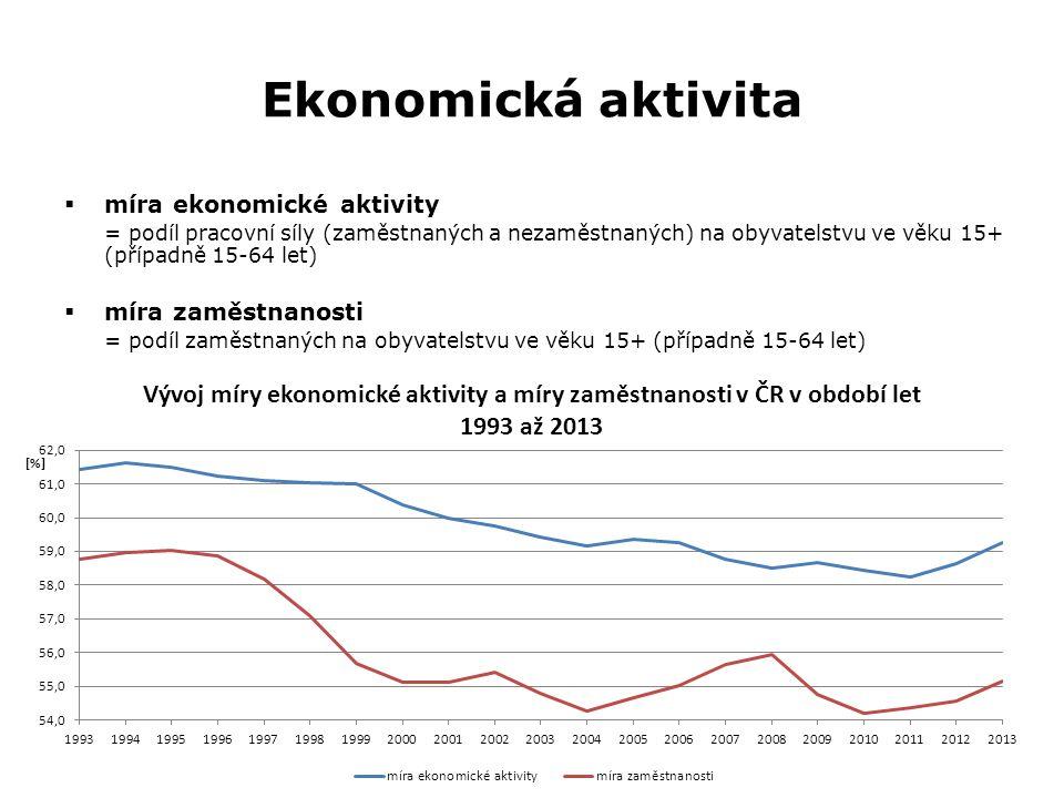 Ekonomická aktivita  míra ekonomické aktivity = podíl pracovní síly (zaměstnaných a nezaměstnaných) na obyvatelstvu ve věku 15+ (případně 15-64 let)  míra zaměstnanosti = podíl zaměstnaných na obyvatelstvu ve věku 15+ (případně 15-64 let)