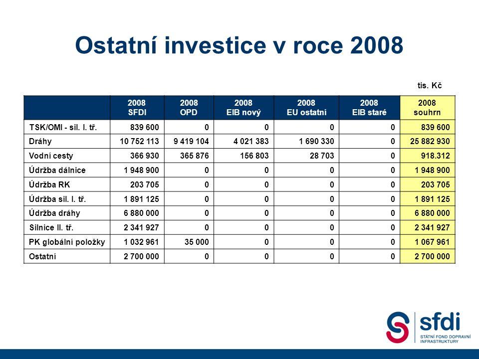 Ostatní investice v roce 2008 2008 SFDI 2008 OPD 2008 EIB nový 2008 EU ostatní 2008 EIB staré 2008 souhrn TSK/OMI - sil.
