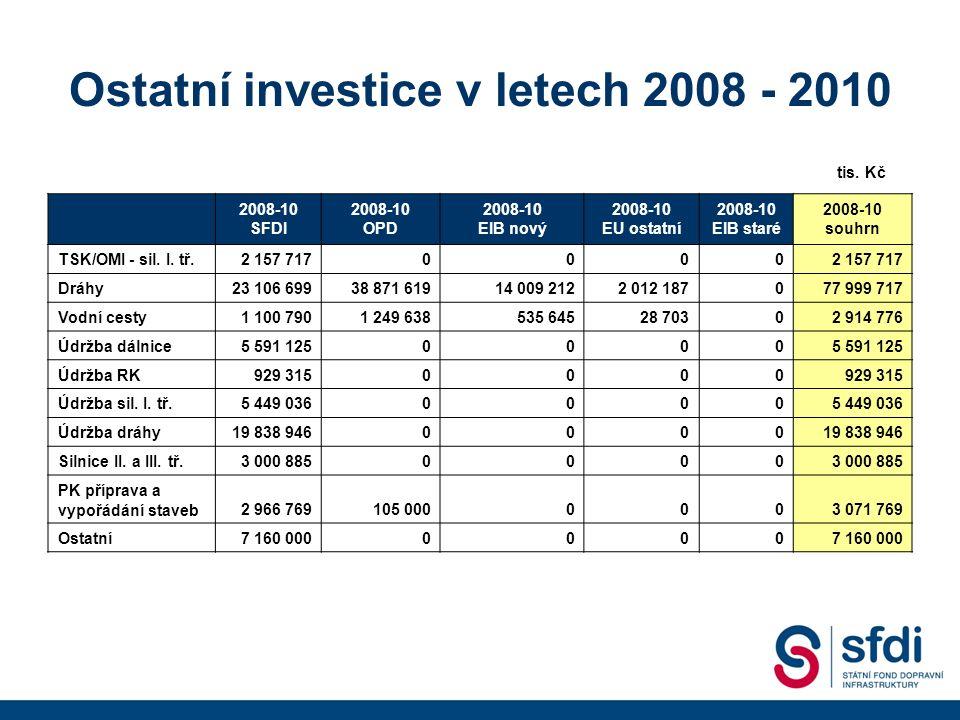 Ostatní investice v letech 2008 - 2010 2008-10 SFDI 2008-10 OPD 2008-10 EIB nový 2008-10 EU ostatní 2008-10 EIB staré 2008-10 souhrn TSK/OMI - sil.